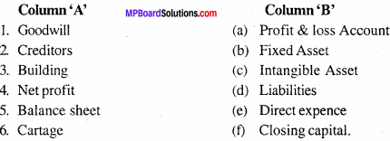 MP Board Class 11th Accountancy Important Questions Chapter 14 Financial Statement 1