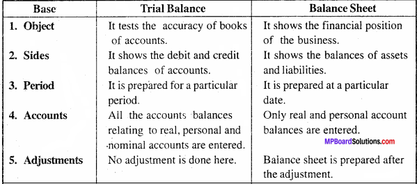 MP Board Class 11th Accountancy Important Questions Chapter 14 Financial Statement 5