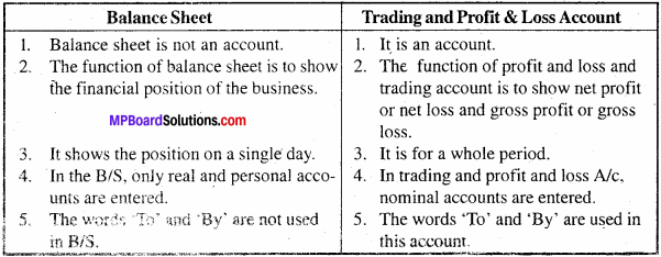 MP Board Class 11th Accountancy Important Questions Chapter 14 Financial Statement 6