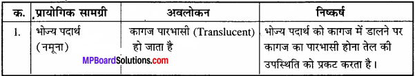MP Board Class 11th Biology Solutions Chapter 9 जैव अणु - 16