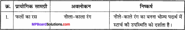 MP Board Class 11th Biology Solutions Chapter 9 जैव अणु - 17