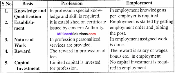 MP Board Class 11th Business Studies Important Questions Chapter 1 Nature And Purpose Of Business 2