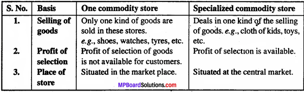 MP Board Class 11th Business Studies Important Questions Chapter 10 Internal Trade 2