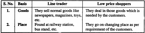MP Board Class 11th Business Studies Important Questions Chapter 10 Internal Trade 3