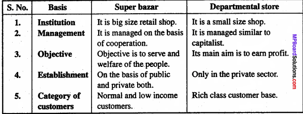 MP Board Class 11th Business Studies Important Questions Chapter 10 Internal Trade 4