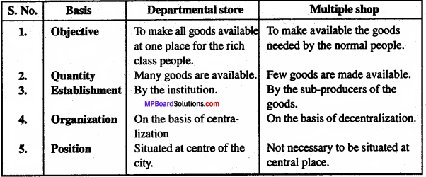 MP Board Class 11th Business Studies Important Questions Chapter 10 Internal Trade 5