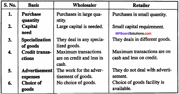 MP Board Class 11th Business Studies Important Questions Chapter 10 Internal Trade 6