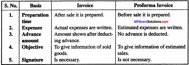 MP Board Class 11th Business Studies Important Questions Chapter 10 Internal Trade 7