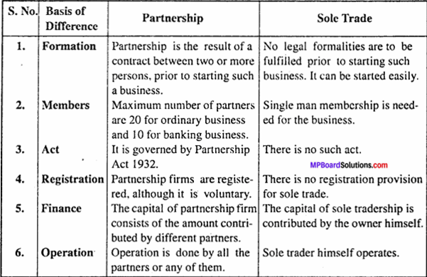 MP Board Class 11th Business Studies Important Questions Chapter 2 Forms of Business Organisation 5 - Copy