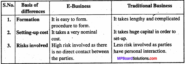 MP Board Class 11th Business Studies Important Questions Chapter 5 Emerging Modes of Business 2