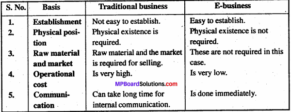 MP Board Class 11th Business Studies Important Questions Chapter 5 Emerging Modes of Business 4