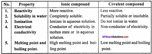 MP Board Class 11th Chemistry Important Questions Chapter 4 Chemical Bonding and Molecular Structure img 18