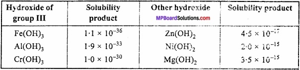 MP Board Class 11th Chemistry Important Questions Chapter 7 Equilibrium img 18