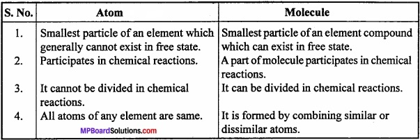MP Board Class 11th Chemistry Important Questions Unit 1 Some Basic Concepts of Chemistry image 13
