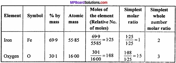 MP Board Class 11th Chemistry Important Questions Unit 1 Some Basic Concepts of Chemistry image 4