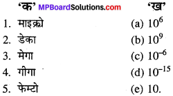 MP Board Class 11th Chemistry Solutions Chapter 1 रसायन विज्ञान की कुछ मूल अवधारणाएँ - 19