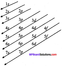MP Board Class 11th Chemistry Solutions Chapter 2 परमाणु की संरचना - 35