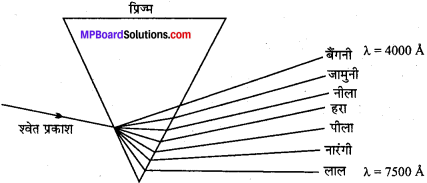 MP Board Class 11th Chemistry Solutions Chapter 2 परमाणु की संरचना - 47