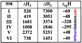 MP Board Class 11th Chemistry Solutions Chapter 3 तत्त्वों का वर्गीकरण एवं गुणधर्मों में आवर्तिता - 4