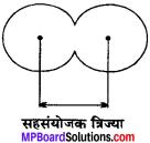 MP Board Class 11th Chemistry Solutions Chapter 3 तत्त्वों का वर्गीकरण एवं गुणधर्मों में आवर्तिता - 7