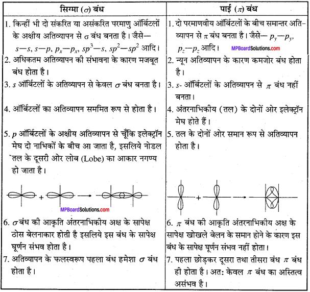 MP Board Class 11th Chemistry Solutions Chapter 4 रासायनिक आबंधन तथा आण्विक संरचना - 27