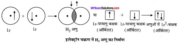 MP Board Class 11th Chemistry Solutions Chapter 4 रासायनिक आबंधन तथा आण्विक संरचना - 28
