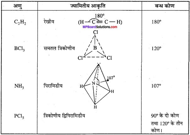 MP Board Class 11th Chemistry Solutions Chapter 4 रासायनिक आबंधन तथा आण्विक संरचना - 43