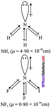 MP Board Class 11th Chemistry Solutions Chapter 4 रासायनिक आबंधन तथा आण्विक संरचना - 53
