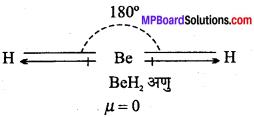 MP Board Class 11th Chemistry Solutions Chapter 4 रासायनिक आबंधन तथा आण्विक संरचना - 54