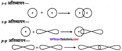 MP Board Class 11th Chemistry Solutions Chapter 4 रासायनिक आबंधन तथा आण्विक संरचना - 58