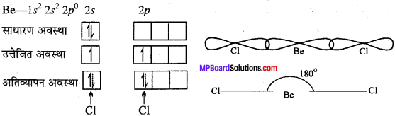 MP Board Class 11th Chemistry Solutions Chapter 4 रासायनिक आबंधन तथा आण्विक संरचना - 66
