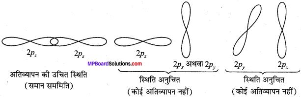 MP Board Class 11th Chemistry Solutions Chapter 4 रासायनिक आबंधन तथा आण्विक संरचना - 70