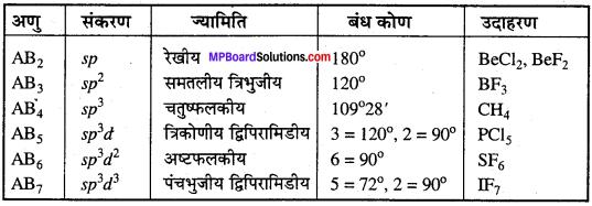 MP Board Class 11th Chemistry Solutions Chapter 4 रासायनिक आबंधन तथा आण्विक संरचना - 72