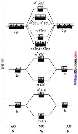 MP Board Class 11th Chemistry Solutions Chapter 4 रासायनिक आबंधन तथा आण्विक संरचना - 90