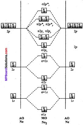 MP Board Class 11th Chemistry Solutions Chapter 4 रासायनिक आबंधन तथा आण्विक संरचना - 91