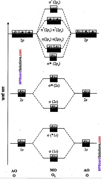MP Board Class 11th Chemistry Solutions Chapter 4 रासायनिक आबंधन तथा आण्विक संरचना - 92