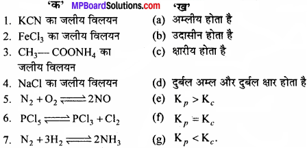 MP Board Class 11th Chemistry Solutions Chapter 7 साम्यावस्था - 28