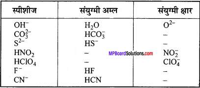 MP Board Class 11th Chemistry Solutions Chapter 7 साम्यावस्था - 31