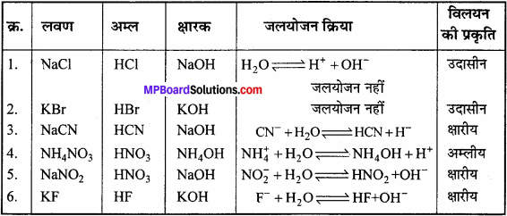 MP Board Class 11th Chemistry Solutions Chapter 7 साम्यावस्था - 91