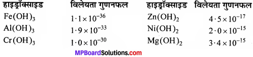 MP Board Class 11th Chemistry Solutions Chapter 7 साम्यावस्था - 93