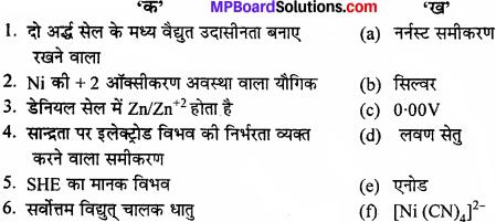 MP Board Class 11th Chemistry Solutions Chapter 8 अपचयोपचय अभिक्रियाएँ - 1