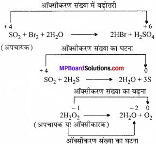 MP Board Class 11th Chemistry Solutions Chapter 8 अपचयोपचय अभिक्रियाएँ - 16