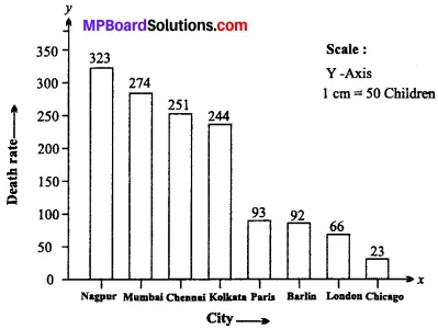 MP Board Class 11th Economics Important Questions Unit 2 Collection, Organisation and Presentation of Data img 10