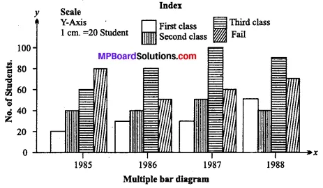 MP Board Class 11th Economics Important Questions Unit 2 Collection, Organisation and Presentation of Data img 12