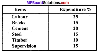 MP Board Class 11th Economics Important Questions Unit 2 Collection, Organisation and Presentation of Data img 13