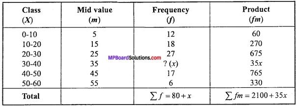 MP Board Class 11th Economics Important Questions Unit 3 Statistical Tools and Interpretation img 18