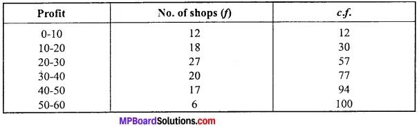 MP Board Class 11th Economics Important Questions Unit 3 Statistical Tools and Interpretation img 20