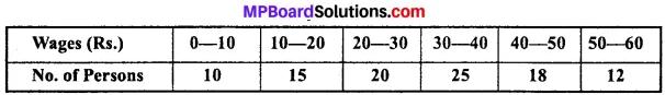 MP Board Class 11th Economics Important Questions Unit 3 Statistical Tools and Interpretation img 22