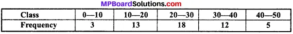 MP Board Class 11th Economics Important Questions Unit 3 Statistical Tools and Interpretation img 24