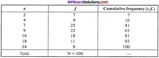 MP Board Class 11th Economics Important Questions Unit 3 Statistical Tools and Interpretation img 27